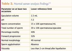 Male infertility Evaluation: Semen Analysis