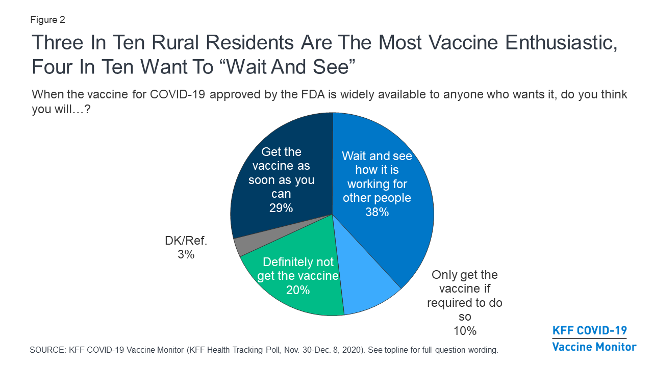 Pie chart showing Covid-19 vaccine hesitancy among rural residents