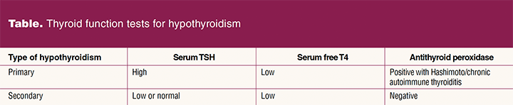 Assessment-and-management_table1Thyroid_function_test_hypothyroidism