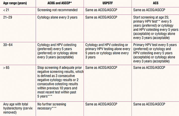 cervical-cancer-screening-table