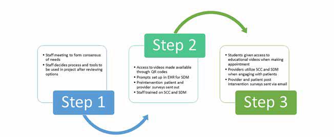 dnp-contraceptive-figure-methodology