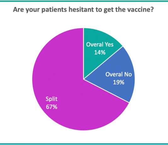 Pie chart of patient views of Covid-19 vaccine
