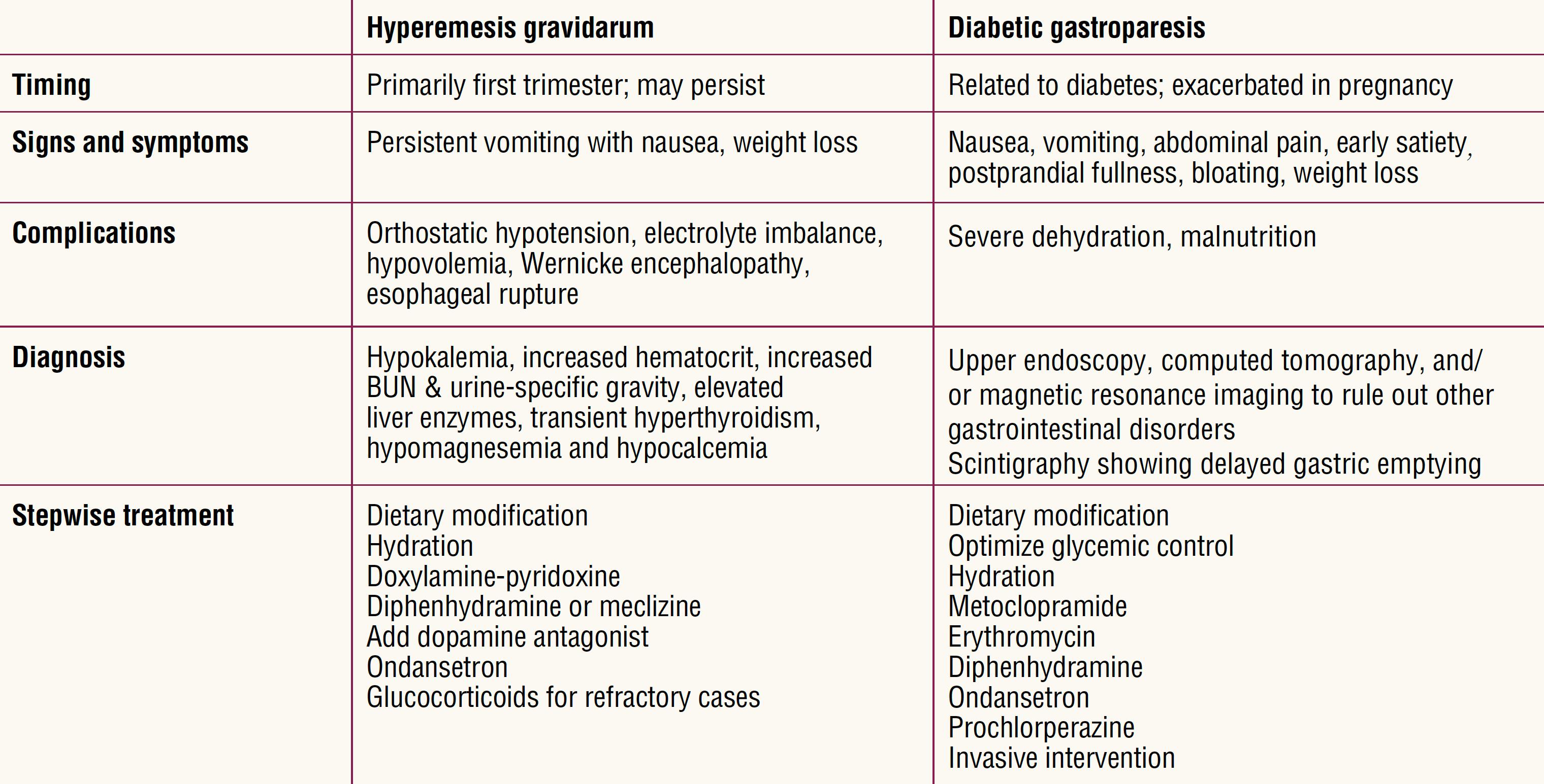 diabetic-gastropharesis-pregnancy-table1