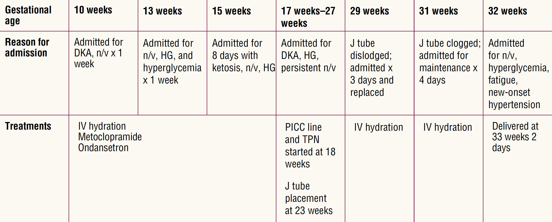 diabetic-gastropharesis-pregnancy-table2