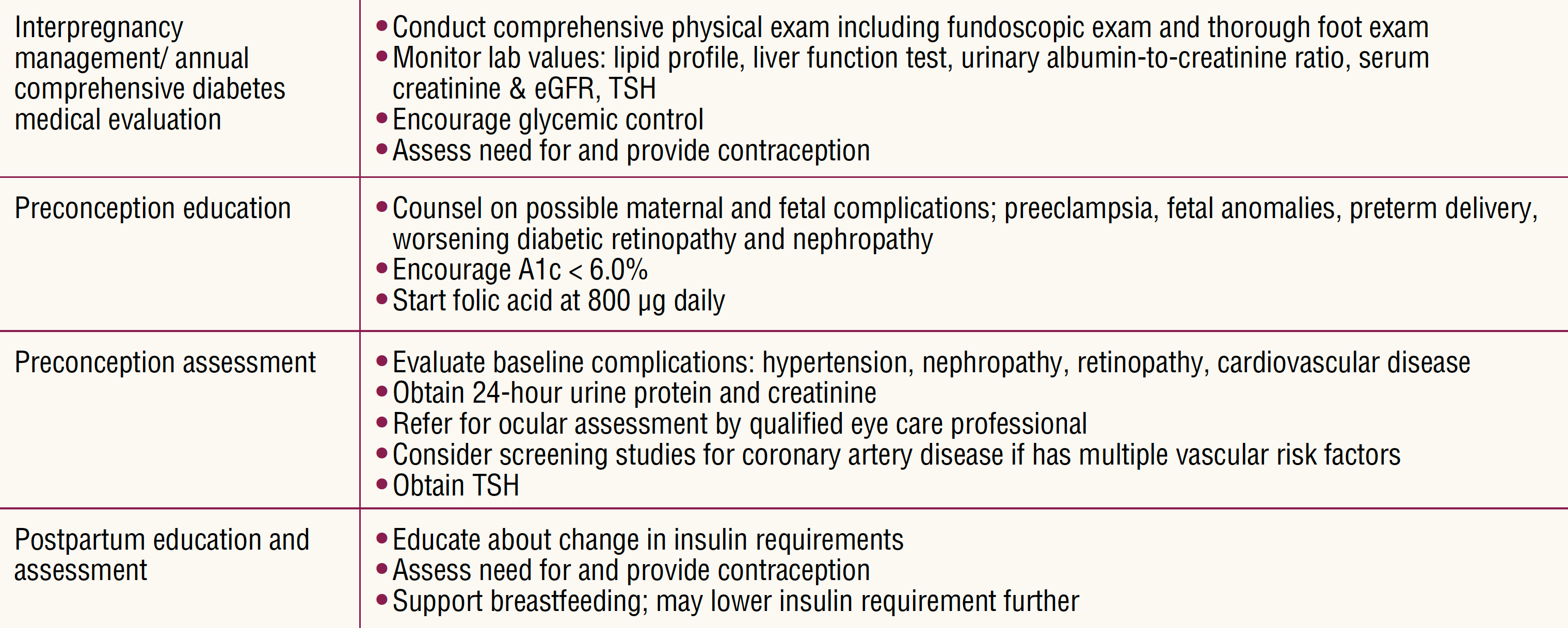 diabetic-gastropharesis-pregnancy-table3