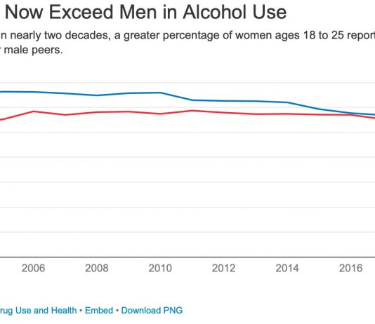 Young Women Now Exceed Men in Alcohol Use