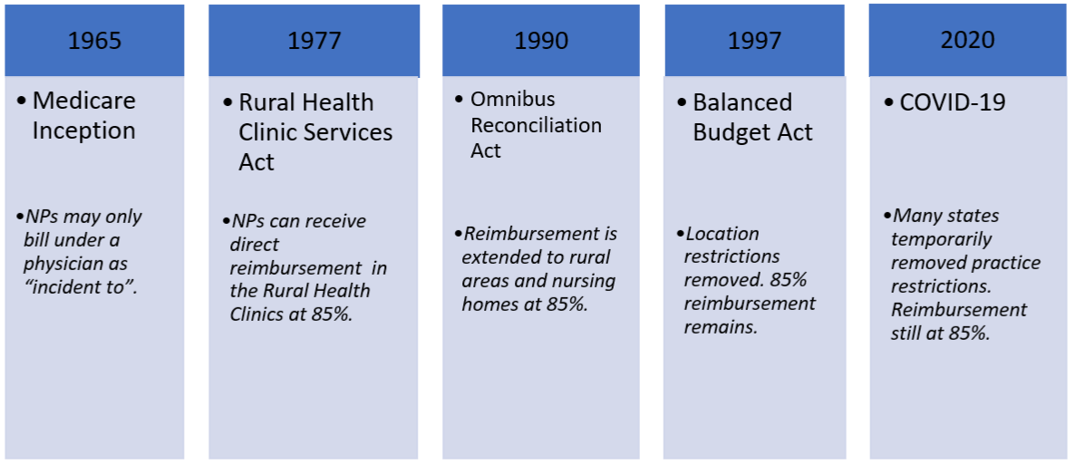 History of Nurse Practitioner (NP) Reimbursement from Centers for Medicare and Medicaid Services (CMS)