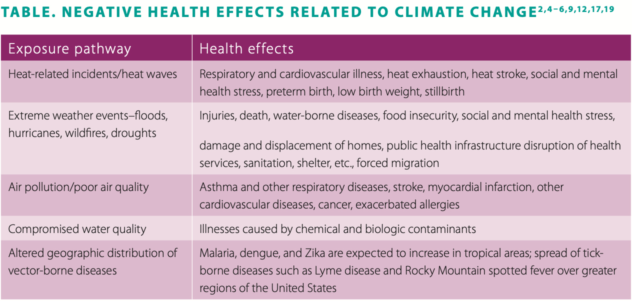 Table: Negative Health Effects Related to Climate Change