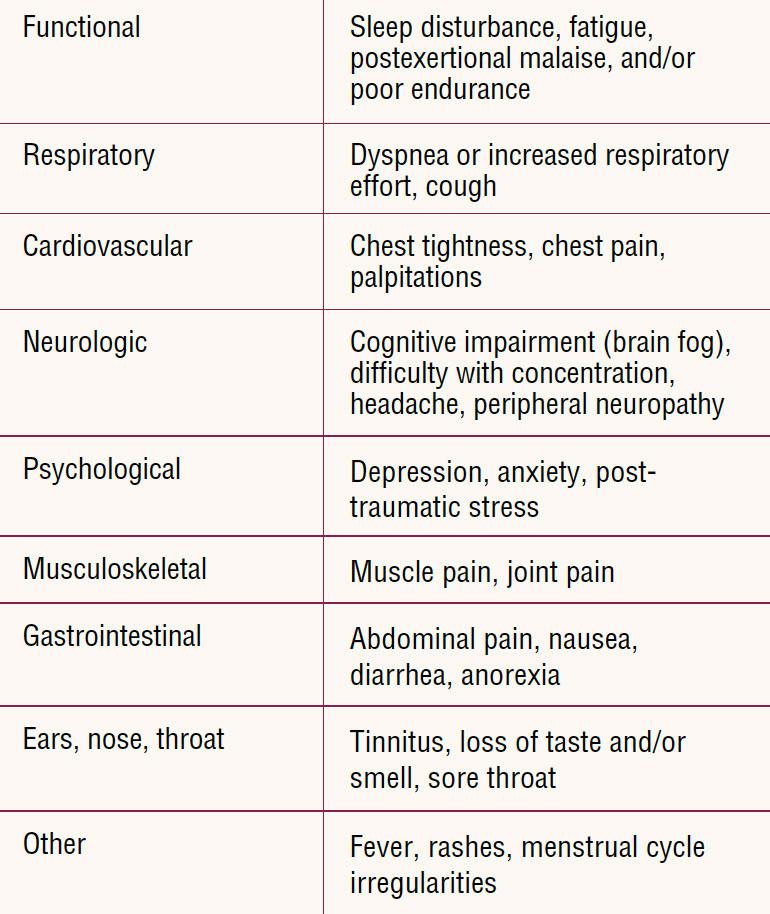 post-covid-conditions-symptoms